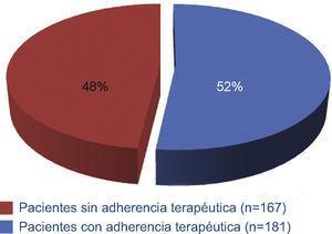 Adherencia terapéutica (instrumento mgl)