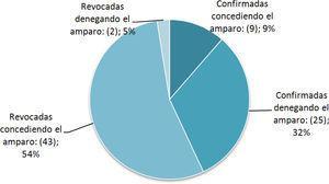 SENTIDO DEL FALLO DE SENTENCIAS DE REVISIÓN DE FALLOS DE TUTELA EXPEDIDOS POR LA CORTE CONSTITUCIONAL SOBRE LA LIBERTAD PERSONAL ENTRE 2002 Y 2010, PERIODO DE PSD.