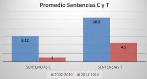 PROMEDIO DE REVISIONES ANUALES SOBRE CASOS DE CONSTITUCIONALIDAD Y TUTELA REALIZADAS POR LA CORTE CONSTITUCIONAL COLOMBIANA EN LOS PERIODOS 2002-2010 (PSD) Y 2011-2014 (NP), RELATIVAS A LA LIBERTAD Y SEGURIDAD PERSONAL.