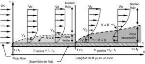 Estructura de flujo pulsante cerca de la pared de un conducto elástico. Durante la fase activa se forma capa límite y la velocidad es 0 (V=0) sobre la pared; en cambio, durante la fase pasiva es 0 en un punto entre el centro y la pared. Vo: velocidad de entrada; Vi: velocidad del flujo en el punto i; r: radio del conducto; t: tiempo transcurrido del ciclo.