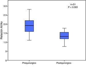 Relación aurícula izquierda/anillo aórtico.