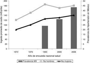 Relación entre la prevalencia de hipertensión arterial con la ingesta de sal. MX: México; Na: ingesta de sodio.