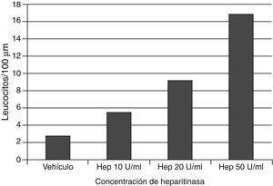 La aplicación de heparitinasa, que degrada el heparán sulfato del glucocáliz, causa un incremento dependiente de dosis de la adhesión leucocitaria a las paredes venulares cremasterianas del ratón. Se señalan los datos a los 60min de la aplicación de la enzima. Con datos de Constantinescu et al.53.