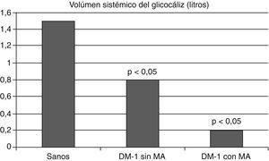 El volumen sistémico del glucocáliz está disminuido en los diabéticos tipo 1 y lo está aun más en los diabéticos con microalbuminuria. Se ilustran los valores medios. Con datos de Nieuwdorp et al.81.