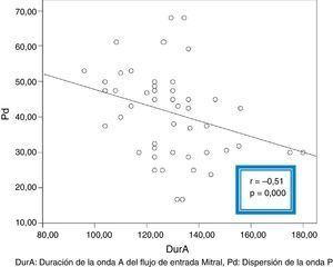 Correlación lineal entre dispersión de la onda P y la duración de la onda A del flujo de entrada mitral para niños hipertensos. DurA: duración de la onda A del flujo de entrada mitral; Pd: dispersión de la onda P