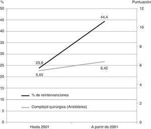 Impacto de la reestructuración del Servicio de Cirugía Cardíaca del Hospital La Paz en 2001. Porcentaje de reintervenciones y complejidad quirúrgica (Aristóteles).