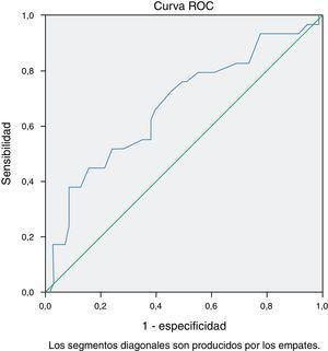 Curva ROC de los valores de TnTus antes de la cirugía.