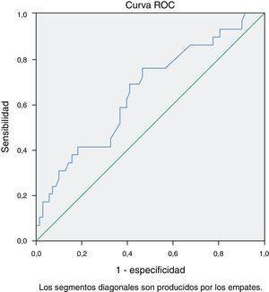 Curva ROC de los valores de c-HDL antes de la cirugía.