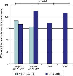 Periodo PCM-apertura de arteria según la procedencia. AP 24/7: servicio de angioplastia primaria 24h al día 7 días a la semana; CAP: centro de atención primaria; CI: grupo posterior a la implantación del «Codi Infart»; no-CI: grupo previo a la implantación del «Codi Infart»; PCM: primer contacto médico; SEM: «Sistema d'Emergències Mèdiques».