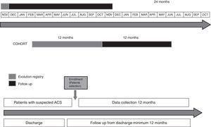 Registry timeline.