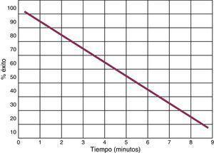 Relación entre el tiempo transcurrido y la posibilidad de revertir a ritmo sinusal con desfibrilación, en casos sin reanimación cardiopulmonar. Adaptada de: Cummins58.