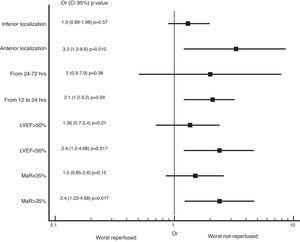 Subgroup analysis of mortality at 12 months according to reperfusion state. MaR: myocardial area at risk. LVEF: left ventricular ejection fraction.