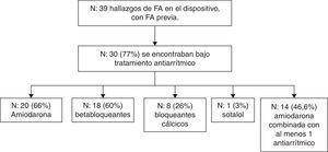 Pacientes con fibrilación auricular previa y hallazgo de arritmia en el dispositivo. Medicación antiarrítmica concomitante.