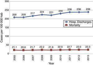 Cardiovascular disease trends in México.