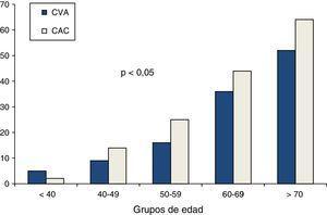 Prevalencia de calcificación valvular aórtica (CVA) y de calcificación arterial coronaria (CAC) de acuerdo a edad.
