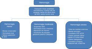 Tratamiento sugerido para los pacientes con hemorragia aguda en tratamiento con anticoagulantes orales directos. aCCP: concentrado de complejo de protrombínico activado; AOD: anticoagulantes orales directos; CCP: concentrado de complejo de protrombínico. Modificado de Siegal et al.30 y Thachil21.