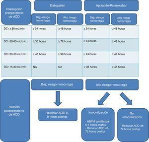 Indicaciones de anticoagulantes orales directos en pacientes con enfermedad renal.AOD: anticoagulantes orales directos; DCr: depuración de creatinina; HBPM: heparina de bajo peso molecular; NA: no aplica. Modificado de Lai et al.46, Faraoni et al.45, Heidbuchel et al.23.