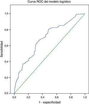 Área bajo la curva=0.69 (IC 95% 0.64-0.74), p<0.001. Indica una discriminación pobre para el modelo de EuroSCORE logístico.