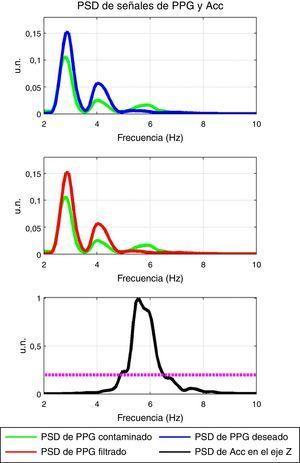 La PSD de la señales del PPG deseado (de referencia), contaminada, filtrada y del Acc en el eje Z, obtenidas por periodograma de Welch con ventana Hanning, con el segundo método de filtrado para el voluntario 3. Las potencias se muestran en unidades normalizadas (u.n.).