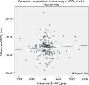 Abbreviations: Recovery of oxygen uptake (RVO2) and heart rate recovery (HRR). This scatter plot shows an absence of correlation between heart rate recovery and the recovery of oxygen uptake, (R2=0.002, p=ns).