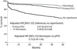 Results of the French FAST-MI registry showing five-year cumulative survival in patients with ST-segment-elevation myocardial infarction according to reperfusion therapy. CI indicates confidence interval; HR, hazard ratio; PCI, percutaneous coronary intervention; and PPCI, primary percutaneous coronary intervention. Reproduced from Ref. 9.