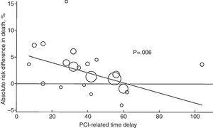 Absolute risk reduction in 4- to 6-week mortality rates with primary PCI as a function of PCI-related time delay. Circle sizes reflect the sample size of the individual study. Values >0 represent benefit and values <0 represent harm. Solid line, weighted meta-regression. Reproduced from Ref. 18.