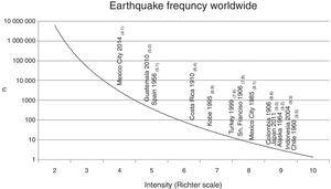 Atherothrombosis and earthquakes follow the power law. This plot shows earthquakes occurrence according to their magnitude, lower intensity, higher frequency and vice versa.