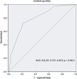 Curva de ROC con su intervalo de confianza y su nivel de significación. AUC: área bajo la curva&#59; IC: intervalo de confianza.