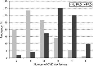 Distribution of number CVD risk factors on the study population.
