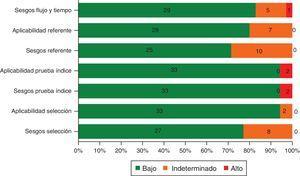 Distribución de las frecuencias acumuladas de los riesgos de sesgos y de aplicabilidad de acuerdo a la herramienta QUADAS 2.