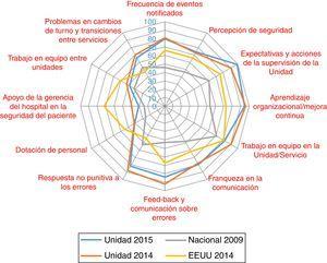 Porcentaje de respuestas positivas de cada dimensión, en los diferentes ámbitos analizados.
