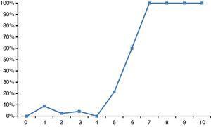 Aumento de eventos adversos con el aumento del puntaje del score HEART modificado. (p=0.001). HEART: historia, electrocardiograma, Edad, factores de riesgo, troponina.