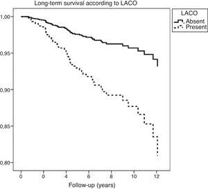 We can observe in this Kaplan–Meier survival graphic, that patients with cardiovascular disease and Life-threatening Arrhythmia Combined Outcome (LACO) showed a higher mortality than their counterparts without LACO.