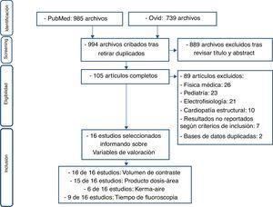 Diagrama de flujo que representa la búsqueda bibliográfica y la identificación de estudios primarios.