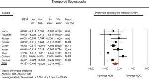 Diagrama de bosque comparando el tiempo de fluoroscopia (s) entre la angiografía coronaria rotacional (ACR) y la angiografía coronaria convencional (ACC) (IC 95%: Intervalo de confianza del 95%&#59; DEM: diferencia estándar de medias&#59; IC 95%: Intervalo de confianza del 95%&#59; Inf.: inferior&#59; Lim.: límite&#59; Rel.: relativo&#59; Sup.: superior.