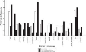 Prevalencia de signos y síntomas en los niños antes del diagnóstico de las enfermedades con riesgo de muerte súbita cardiaca.
