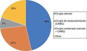 Se muestra la distribución de la población del estudio según los distintos tipos de cirugía. En otros tipos de cirugía se incluyen implantes de asistencias mecánicas, miomectomías y cirugías de aorta sin intervención valvular.