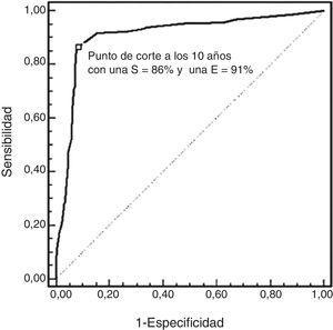 Curva ROC para predecir el mejor punto de corte para realizar una indicación apropiada de la gated-SPECT de perfusión miocárdica.