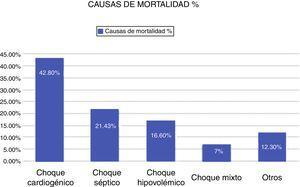 Causas de muerte de los pacientes operados de cirugía cardiaca en 2015. Fuente: Base de datos del Instituto Nacional de Cardiología.