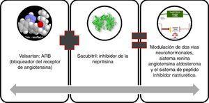 El sacubitrilo/valsartán, un ARNi, es el primero de esta clase terapéutica. Fuente: autoría propia.