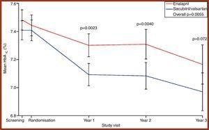 Concentraciones de HbA1c (%) por grupos de tratamiento, en 4visitas en el PARADIGM-HF Trial. Fuente: Seferovic et al.39.
