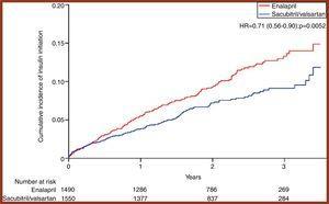 Iniciación de insulinoterapia por grupos de tratamiento en 4visitas en el PARADIGM-HF Trial. Fuente: Seferovic et al.39.