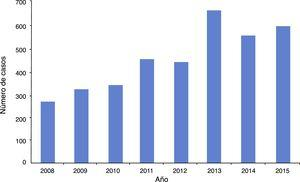 Número de egresos hospitalarios en México en pacientes con diagnóstico de enfermedad de Kawasaki (CIE M303. Síndrome linfomucocutáneo) por año. Fuente: Dirección General de Información en Salud (DGIS). Secretaría de Salud, México17.