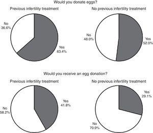Distribution of answers (yes or no) to the questions: 'would you donate eggs?' And 'would you receive donated eggs?' Divided into groups who underwent previous treatment for infertility or not.