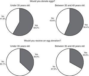 Distribution of answers (yes or no) to the questions: 'would you donate eggs?' And 'would you receive donated eggs?' According to age.