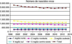 Evolução do número de recém‐nascidos por região brasileira. Brasil, 1999 a 2013.