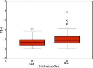 Valores de TSH em pacientes portadoras de SOP com ou sem síndrome metabólica (p<0,05).