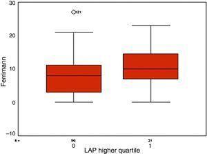 Índices de Ferriman de pacientes portadoras de SOP no quartil superior do LAP comparadas com pacientes nos quartis inferiores (p<0,05).