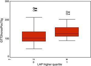 Valores de GPD em pacientes portadoras de SOP no quartil superior do LAP comparadas com pacientes nos quartis inferiores (p<0,05).