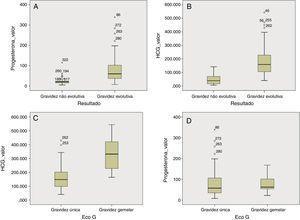 Box‐plot referentes aos valores de β‐hCG e progesterona que comparam gravidez evolutiva com gravidez não evolutiva (A e B) e gravidez única com gravidez gemelar (C e D).